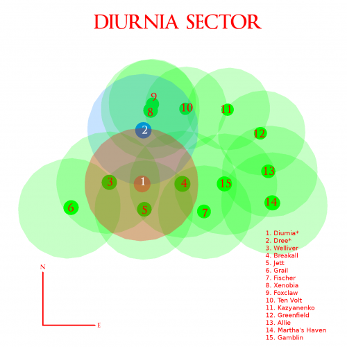 Diurnia Quadrant (Down)